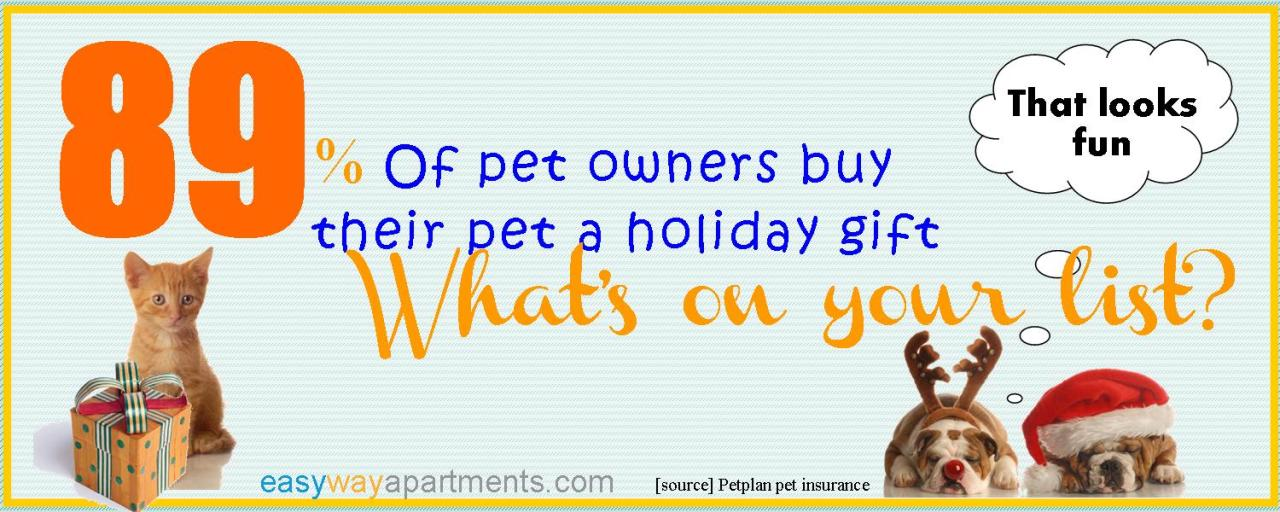 Christmas With Your Pets
