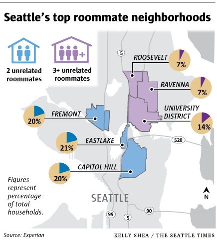 Seattle's top roommate neighborhoods